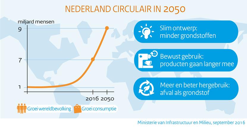 Graphic circulaire economie 2050