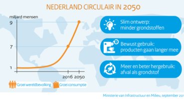 Platform voor internationaal promoten circulaire innovaties