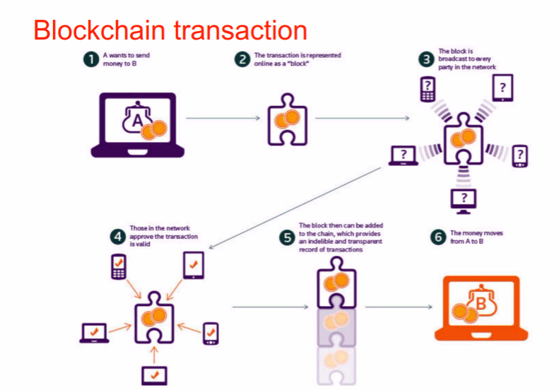 plaatje bij blockchain
