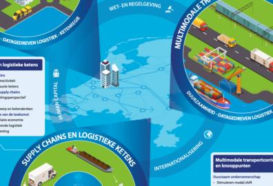 uitvoeringsprogramma topsector logistiek