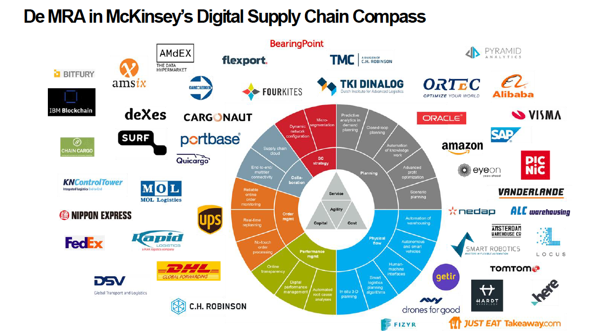 MRA home supply chain